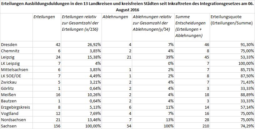 Verteilung positive und negative Entscheidungen über                                                           Ausbildungsduldungen                                                           in Sachsen